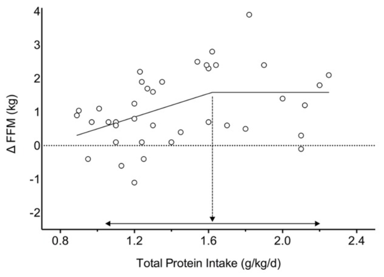 This figure shows how changes in lean body mass change with different levels of protein intake