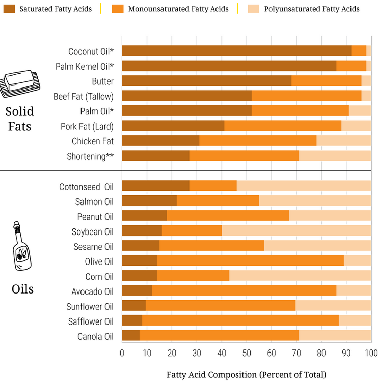 a figure showing the fatty acid content of different oils