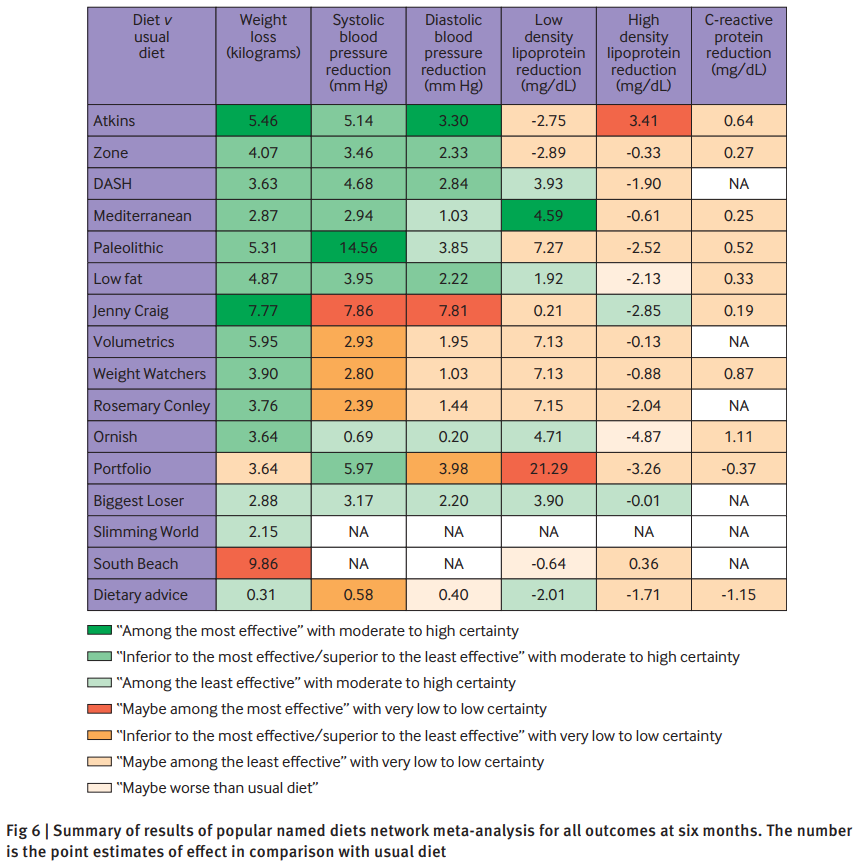 A figure showing health outcomes associated with different diets