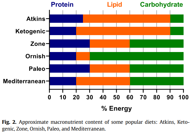 A figure showing macronutrient ratios in different diets