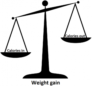 scales showing calories in greater than out leads to weight gain