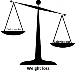 scales showing calories in less than out leads to weight loss