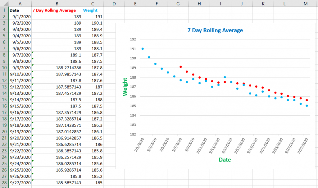 image of an excel spreadsheet showing a 7 day rolling average