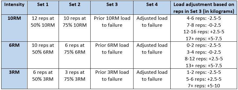 a table demonstrating how to apply the APRE method