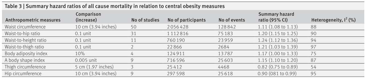 a table indicating mortality risk associated with changes in various anthropometric measurements