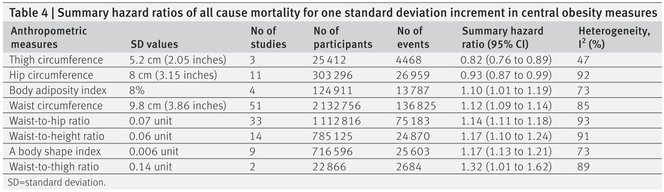 a table showing the change in mortality with different anthropometric measurement changes