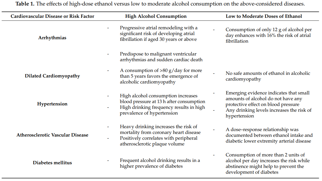a table highlighting potential negative health effects of alcohol intake