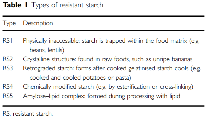 a table depicting the 5 types of resistant starch