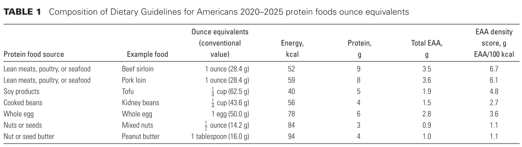 A table showing how ounce-equivalents of different food sources can have different amounts of essential amino acids