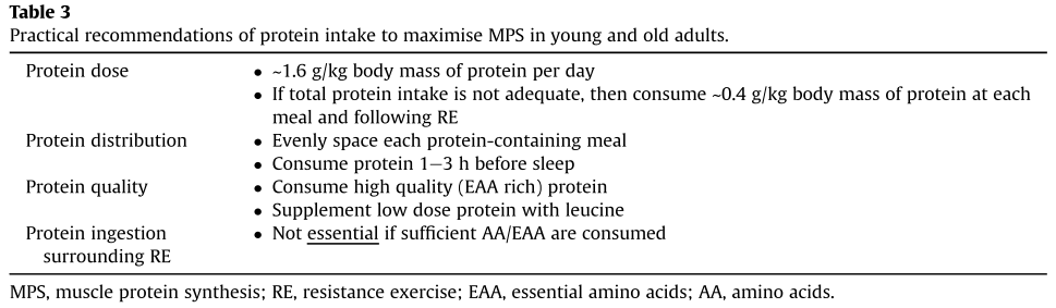 a table with recommendations for maximizing muscle protein synthesis