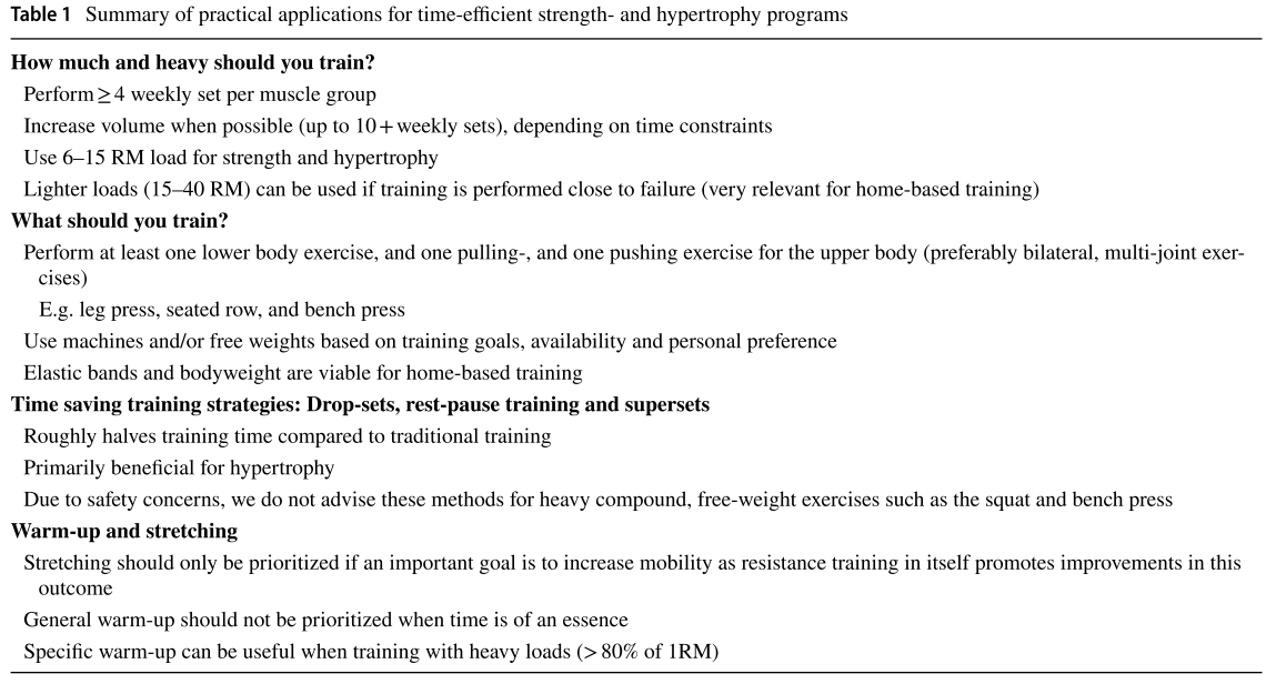 a table with recommendations for working out in a short time period